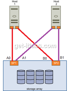 switchless-10gb-iscsi (1)