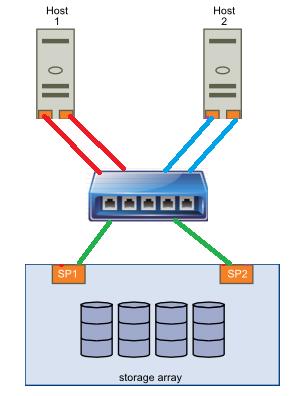 vds-iscsi-configuration (0)