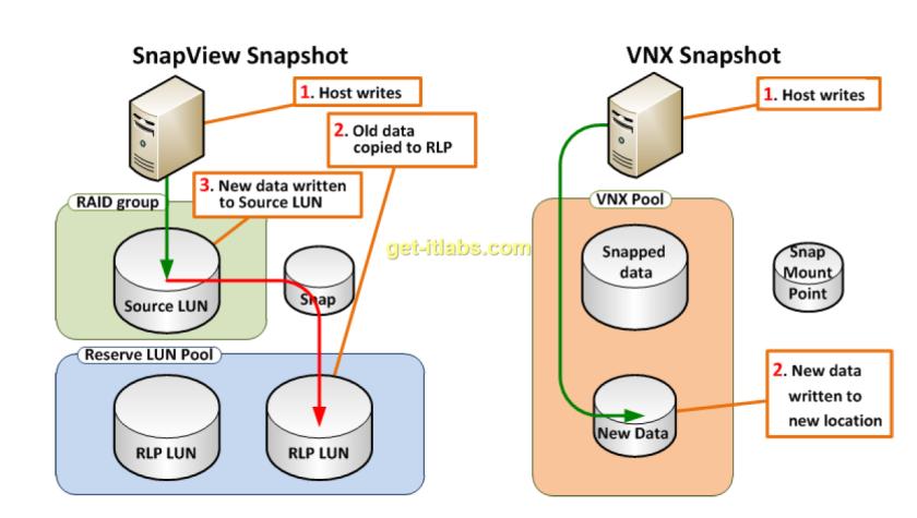 vnx-snapshot (1)